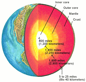 Layers of the Earth: Inner Core, Ourter Core, Mantle, Crust